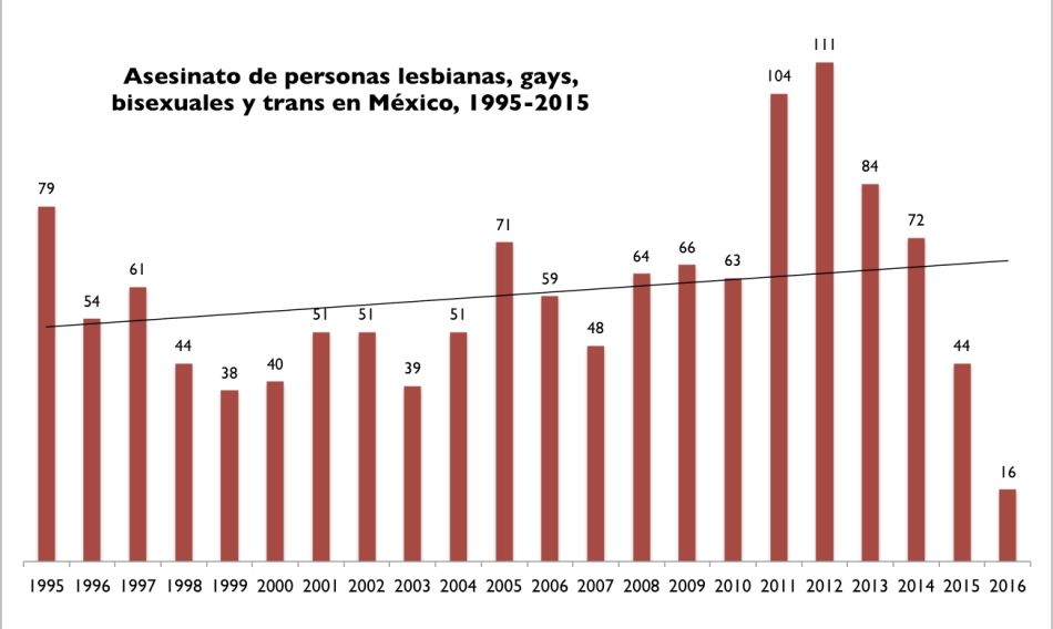 Datos del informe de Letra S, Sida, Cultura y Vida Cotidiana, A. C.